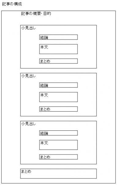 【ワードプレスの構築】記事の作成